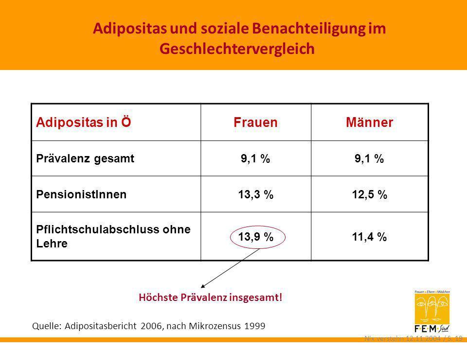 Adipositas und soziale Benachteiligung im Geschlechtervergleich Adipositas in ÖFrauenMänner Prävalenz gesamt9,1 % PensionistInnen13,3 %12,5 % Pflichts