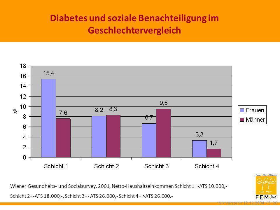 Wiener Gesundheits- und Sozialsurvey, 2001, Netto-Haushaltseinkommen Schicht 1=-ATS 10.000,- Schicht 2=-ATS 18.000,-, Schicht 3=- ATS 26.000,- Schicht