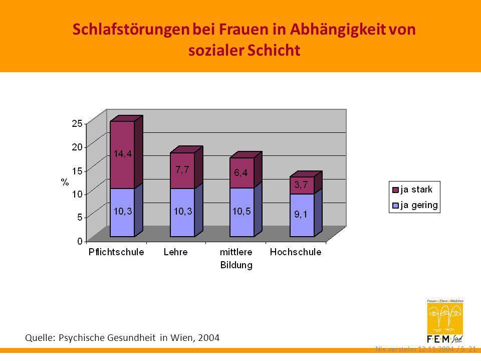 Schlafstörungen bei Frauen in Abhängigkeit von sozialer Schicht Schlafstörungen Quelle: Psychische Gesundheit in Wien, 2004 Nix verstehn 12.11.2004 /