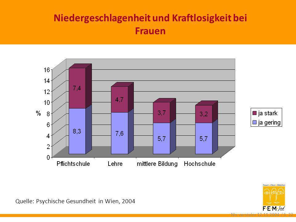 Niedergeschlagenheit und Kraftlosigkeit bei Frauen Quelle: Psychische Gesundheit in Wien, 2004 Nix verstehn 12.11.2004 / S. 22