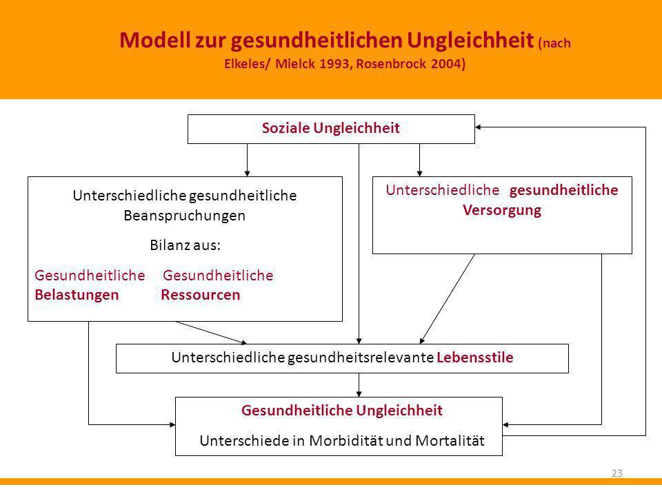 Modell zur gesundheitlichen Ungleichheit (nach Elkeles/ Mielck 1993, Rosenbrock 2004) Soziale Ungleichheit Unterschiedliche gesundheitliche Beanspruch