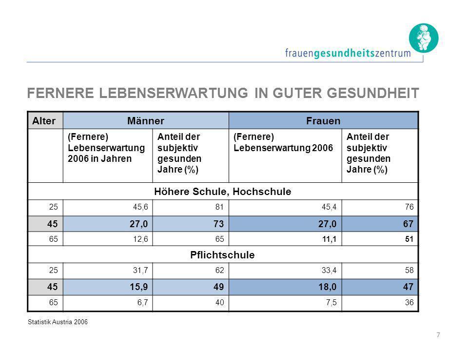 FERNERE LEBENSERWARTUNG IN GUTER GESUNDHEIT AlterMännerFrauen (Fernere) Lebenserwartung 2006 in Jahren Anteil der subjektiv gesunden Jahre (%) (Ferner