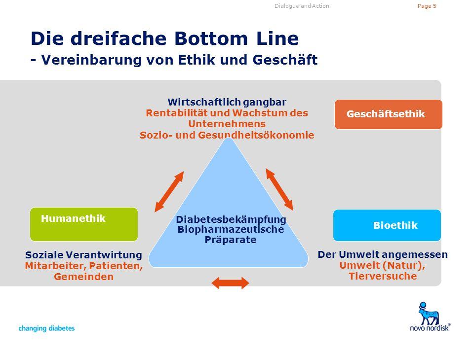 Page 5Dialogue and Action Die dreifache Bottom Line - Vereinbarung von Ethik und Geschäft Geschäftsethik Bioethik Humanethik Wirtschaftlich gangbar Re