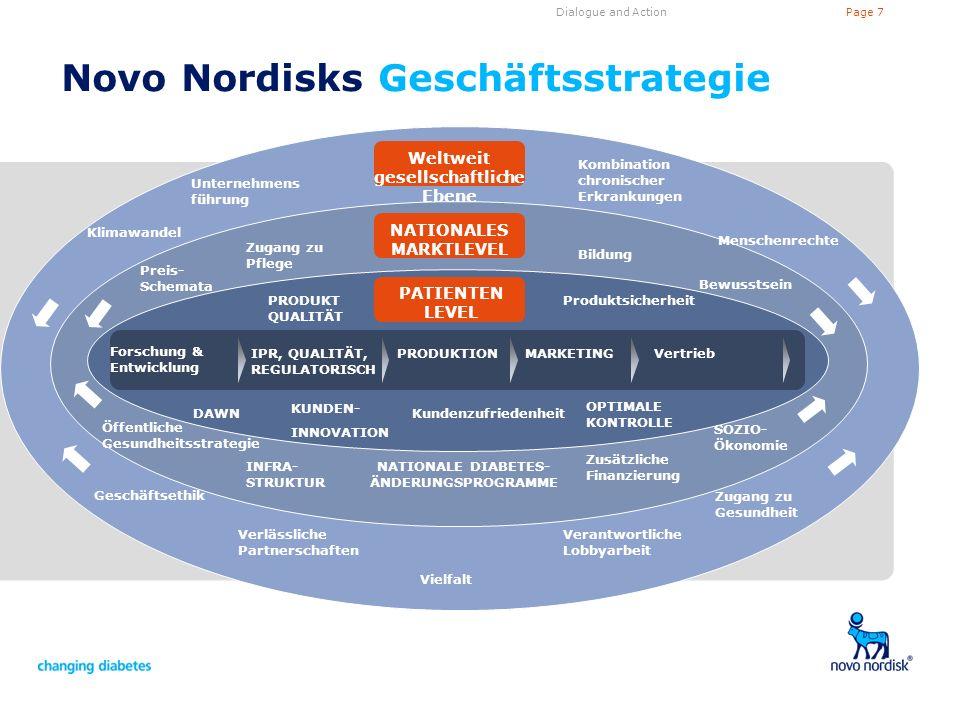 Page 7Dialogue and Action Novo Nordisks Geschäftsstrategie Unternehmens führung Klimawandel Weltweit gesellschaftliche Ebene Kombination chronischer E