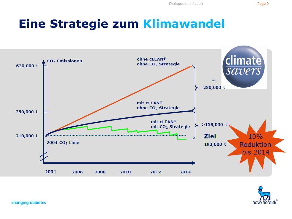 Page 9Dialogue and Action ohne cLEAN ® ohne CO 2 Strategie Eine Strategie zum Klimawandel 350,000 t 210,000 t 2004 CO 2 Linie >158,000 t 192,000 t ~ 2