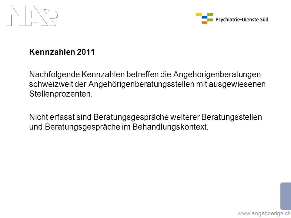 www.angehoerige.ch Kennzahlen 2011 Nachfolgende Kennzahlen betreffen die Angehörigenberatungen schweizweit der Angehörigenberatungsstellen mit ausgewi