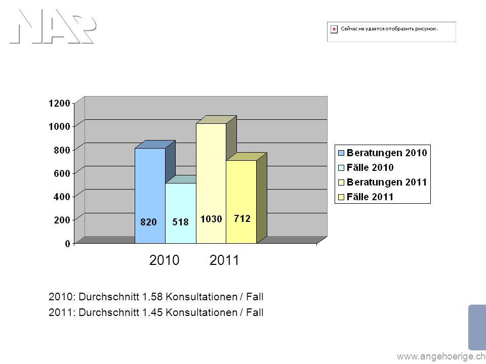 www.angehoerige.ch 2010 2011 2010: Durchschnitt 1.58 Konsultationen / Fall 2011: Durchschnitt 1.45 Konsultationen / Fall