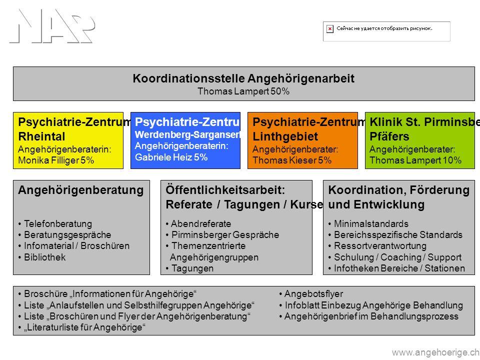 Koordinationsstelle Angehörigenarbeit Thomas Lampert 50% Psychiatrie-Zentrum Rheintal Angehörigenberaterin: Monika Filliger 5% Psychiatrie-Zentrum Wer
