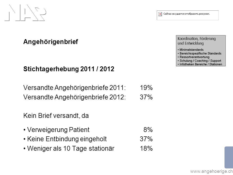 www.angehoerige.ch Angehörigenbrief Stichtagerhebung 2011 / 2012 Versandte Angehörigenbriefe 2011: 19% Versandte Angehörigenbriefe 2012: 37% Kein Brie