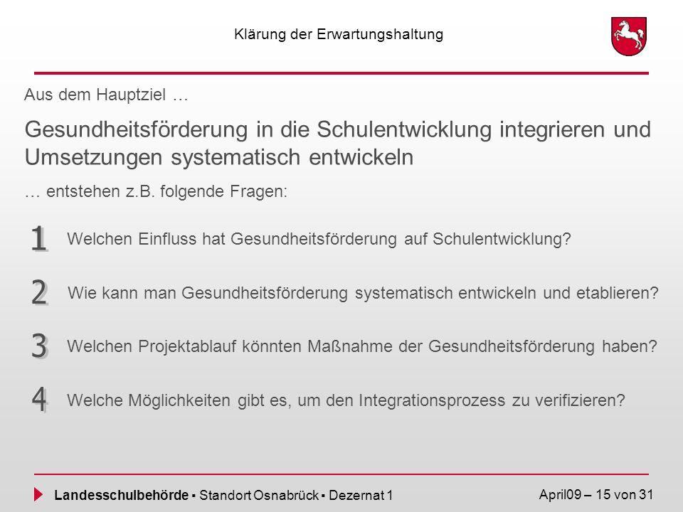 Landesschulbehörde Standort Osnabrück Dezernat 1 April09 – 15 von 31 Klärung der Erwartungshaltung Welchen Einfluss hat Gesundheitsförderung auf Schul