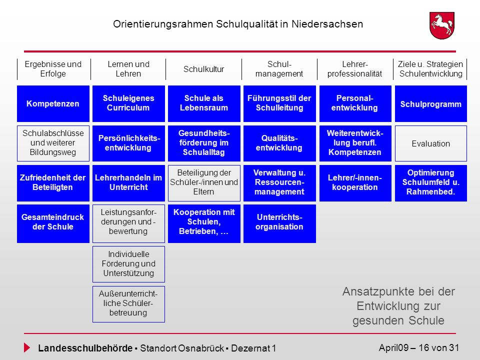 Landesschulbehörde Standort Osnabrück Dezernat 1 April09 – 16 von 31 Orientierungsrahmen Schulqualität in Niedersachsen Ansatzpunkte bei der Entwicklu