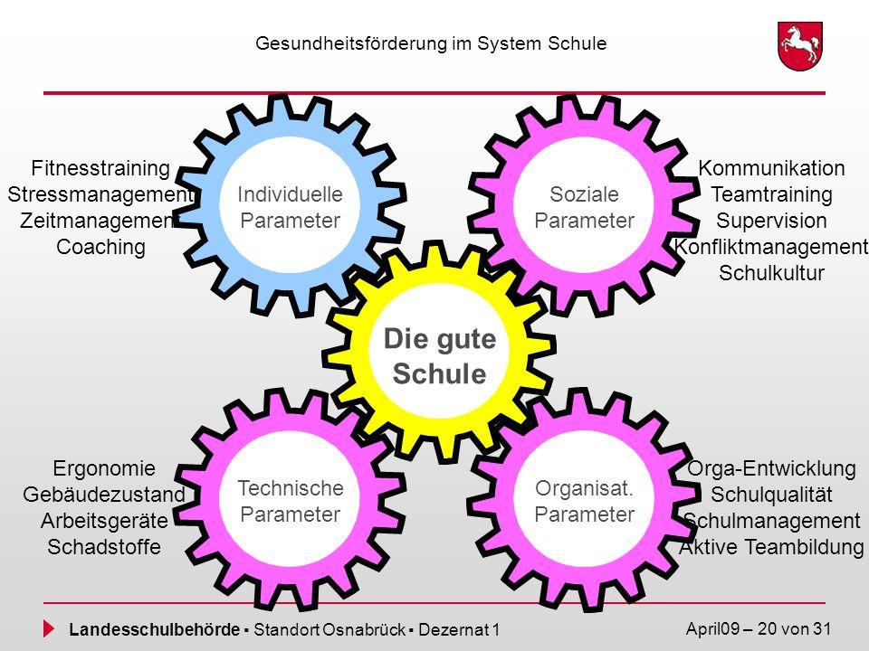Landesschulbehörde Standort Osnabrück Dezernat 1 April09 – 20 von 31 Gesundheitsförderung im System Schule Die gute Schule Technische Parameter Sozial