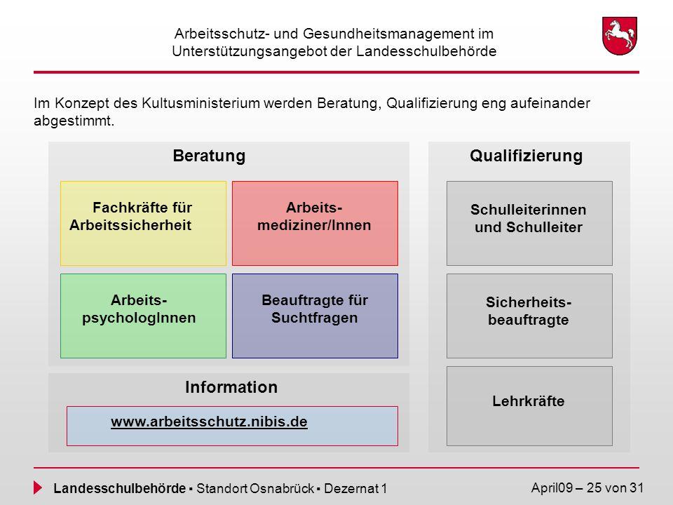 Landesschulbehörde Standort Osnabrück Dezernat 1 April09 – 25 von 31 Arbeitsschutz- und Gesundheitsmanagement im Unterstützungsangebot der Landesschul