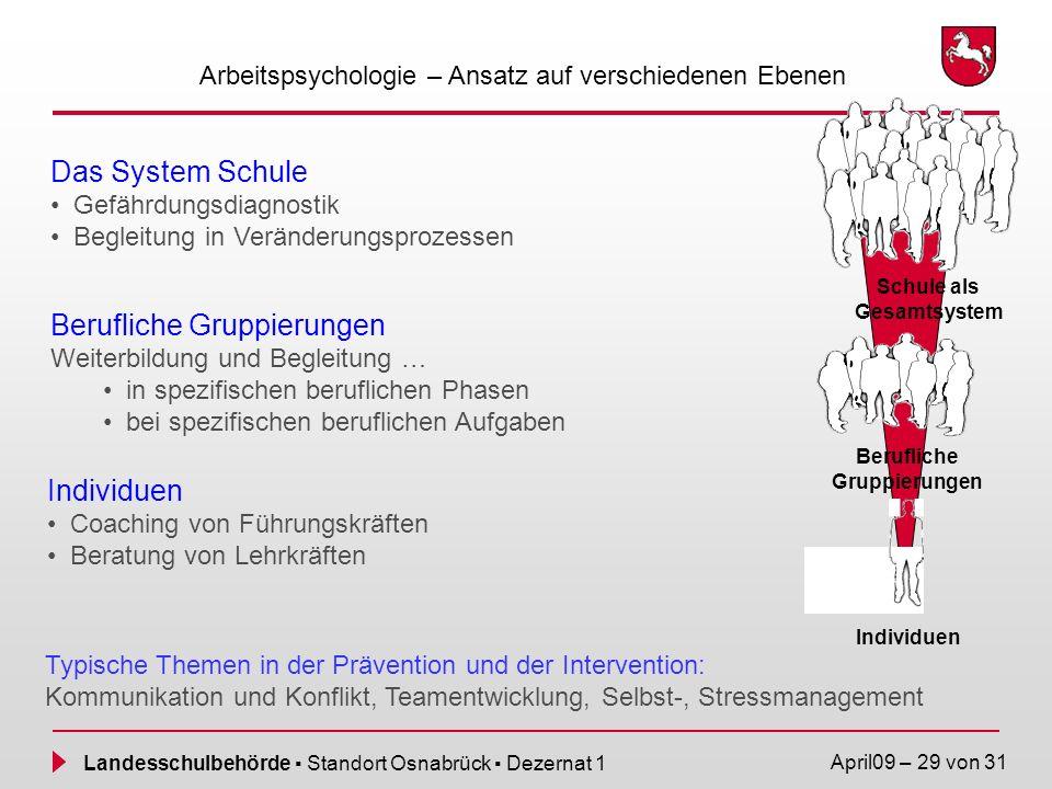 Landesschulbehörde Standort Osnabrück Dezernat 1 April09 – 29 von 31 Das System Schule Gefährdungsdiagnostik Begleitung in Veränderungsprozessen Beruf