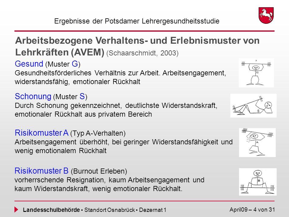 Landesschulbehörde Standort Osnabrück Dezernat 1 April09 – 5 von 31 Psychosoziale Gesundheit im Berufsvergleich Ergebnisse der Potsdamer Lehrergesundheitsstudie Quelle: Schaarschmidt: Halbtagsjopbber.