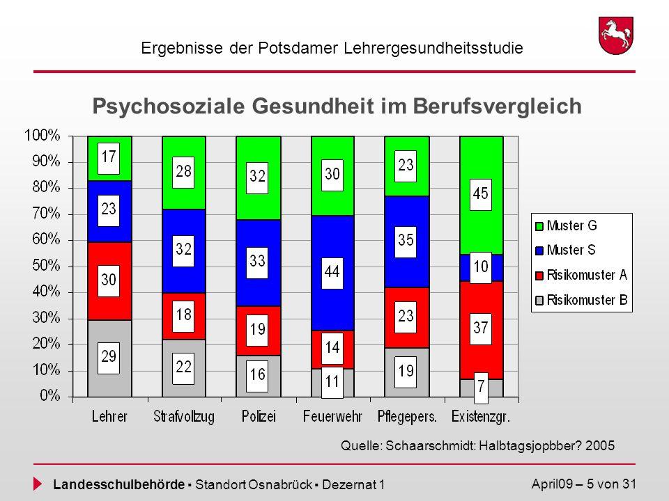 Landesschulbehörde Standort Osnabrück Dezernat 1 April09 – 6 von 31 Ergebnisse zur Lehrergesundheit Eine Zufallsstichprobe von BIBB und IAB unter 34343 Erwerbstätigen ergab 1999: Beschwerden bei Lehrerinnen im Vergleich zu sonstigen weiblichen Beschäftigten.