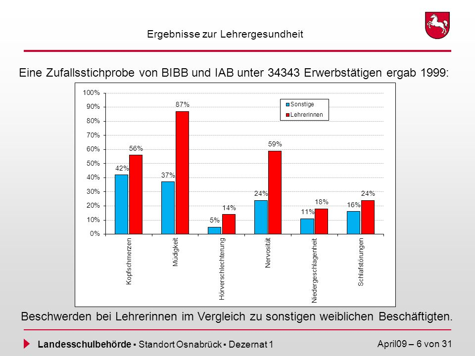Landesschulbehörde Standort Osnabrück Dezernat 1 April09 – 27 von 31 Angebote der Fachkräfte für Arbeitssicherheit Die Fachkräfte für Arbeitssicherheit beraten und unterstützen Schulleitungen, Lehrkräfte und Studienseminare – z.B.