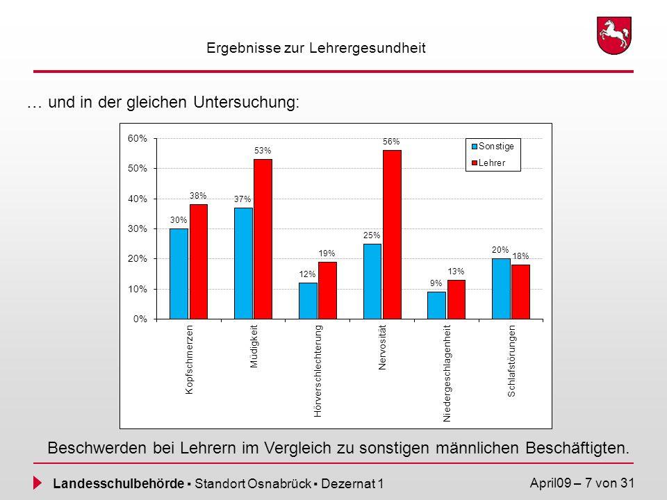 Landesschulbehörde Standort Osnabrück Dezernat 1 April09 – 7 von 31 Ergebnisse zur Lehrergesundheit … und in der gleichen Untersuchung: Beschwerden be