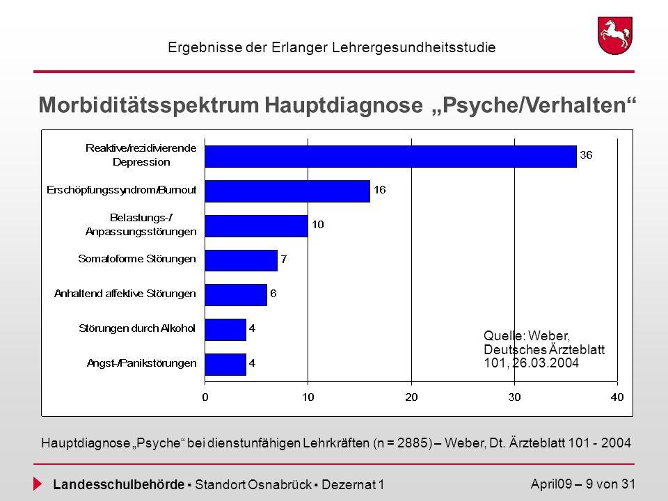 Landesschulbehörde Standort Osnabrück Dezernat 1 April09 – 9 von 31 Morbiditätsspektrum Hauptdiagnose Psyche/Verhalten Ergebnisse der Erlanger Lehrerg