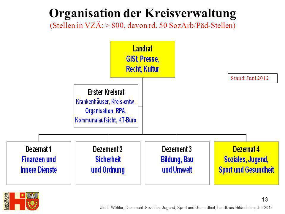 Organisation der Kreisverwaltung (Stellen in VZÄ: > 800, davon rd. 50 SozArb/Päd-Stellen) Ulrich Wöhler, Dezernent Soziales, Jugend, Sport und Gesundh