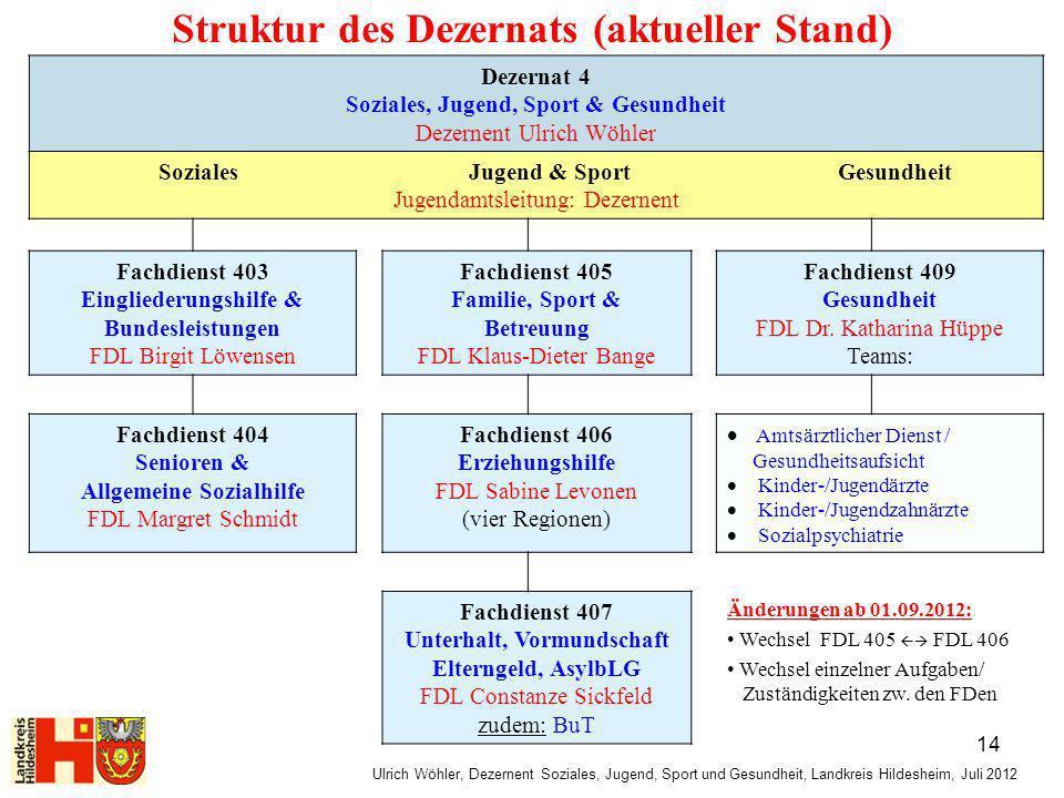Dezernat 4 Soziales, Jugend, Sport & Gesundheit Dezernent Ulrich Wöhler Soziales Jugend & Sport Gesundheit Jugendamtsleitung: Dezernent Fachdienst 403