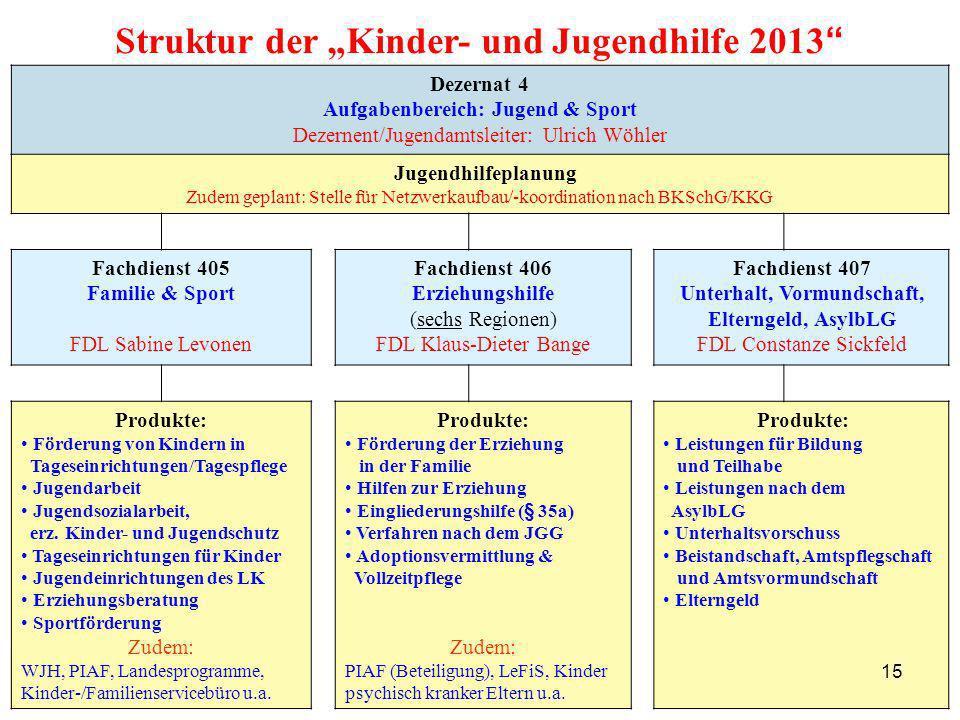 15 Dezernat 4 Aufgabenbereich: Jugend & Sport Dezernent/Jugendamtsleiter: Ulrich Wöhler Jugendhilfeplanung Zudem geplant: Stelle für Netzwerkaufbau/-k