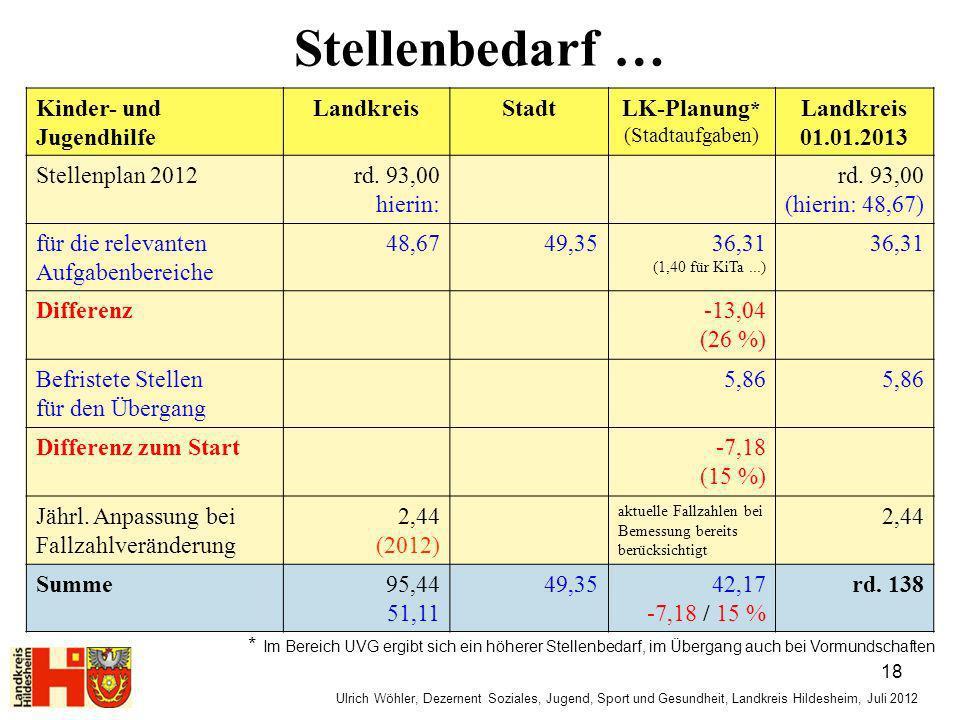Stellenbedarf … Ulrich Wöhler, Dezernent Soziales, Jugend, Sport und Gesundheit, Landkreis Hildesheim, Juli 2012 Kinder- und Jugendhilfe LandkreisStad
