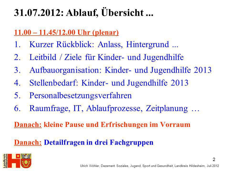 Ulrich Wöhler, Dezernent Soziales, Jugend, Sport und Gesundheit, Landkreis Hildesheim, Juli 2012 1.Nur ein sehr kurzer Rückblick zum: Anlass & Hintergrund...