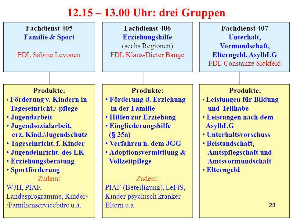 Fachdienst 405 Familie & Sport FDL Sabine Levonen Fachdienst 406 Erziehungshilfe (sechs Regionen) FDL Klaus-Dieter Bange Fachdienst 407 Unterhalt, Vor