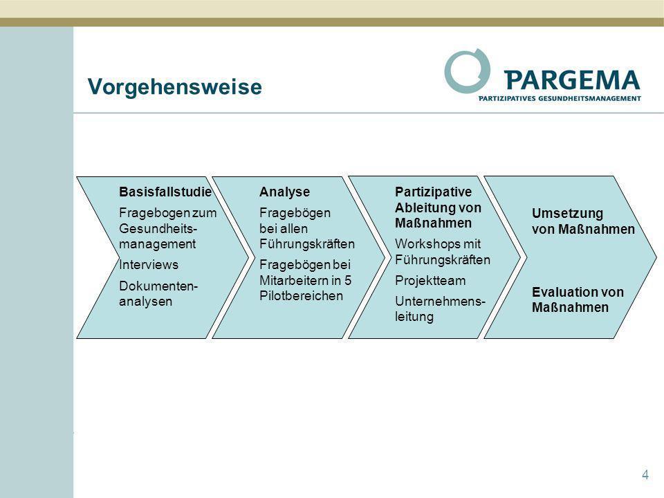 Vorgehensweise 4 Basisfallstudie Fragebogen zum Gesundheits- management Interviews Dokumenten- analysen Analyse Fragebögen bei allen Führungskräften F