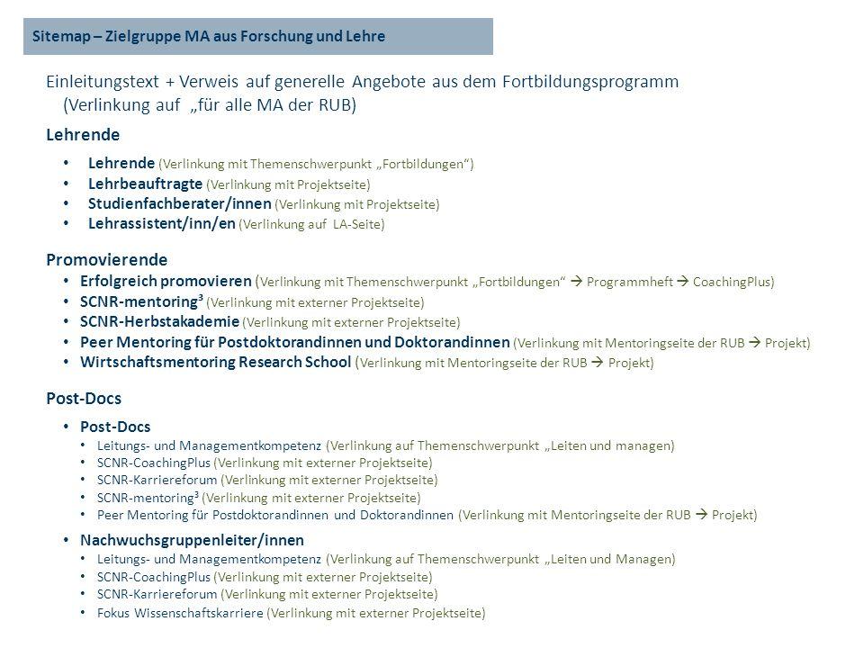 Sitemap – Zielgruppe MA aus Forschung und Lehre Einleitungstext + Verweis auf generelle Angebote aus dem Fortbildungsprogramm (Verlinkung auf für alle MA der RUB) Lehrende Lehrende (Verlinkung mit Themenschwerpunkt Fortbildungen) Lehrbeauftragte (Verlinkung mit Projektseite) Studienfachberater/innen (Verlinkung mit Projektseite) Lehrassistent/inn/en (Verlinkung auf LA-Seite) Promovierende Erfolgreich promovieren ( Verlinkung mit Themenschwerpunkt Fortbildungen Programmheft CoachingPlus) SCNR-mentoring³ (Verlinkung mit externer Projektseite) SCNR-Herbstakademie (Verlinkung mit externer Projektseite) Peer Mentoring für Postdoktorandinnen und Doktorandinnen (Verlinkung mit Mentoringseite der RUB Projekt) Wirtschaftsmentoring Research School ( Verlinkung mit Mentoringseite der RUB Projekt) Post-Docs Leitungs- und Managementkompetenz (Verlinkung auf Themenschwerpunkt Leiten und managen) SCNR-CoachingPlus (Verlinkung mit externer Projektseite) SCNR-Karriereforum (Verlinkung mit externer Projektseite) SCNR-mentoring³ (Verlinkung mit externer Projektseite) Peer Mentoring für Postdoktorandinnen und Doktorandinnen (Verlinkung mit Mentoringseite der RUB Projekt) Nachwuchsgruppenleiter/innen Leitungs- und Managementkompetenz (Verlinkung auf Themenschwerpunkt Leiten und Managen) SCNR-CoachingPlus (Verlinkung mit externer Projektseite) SCNR-Karriereforum (Verlinkung mit externer Projektseite) Fokus Wissenschaftskarriere (Verlinkung mit externer Projektseite)