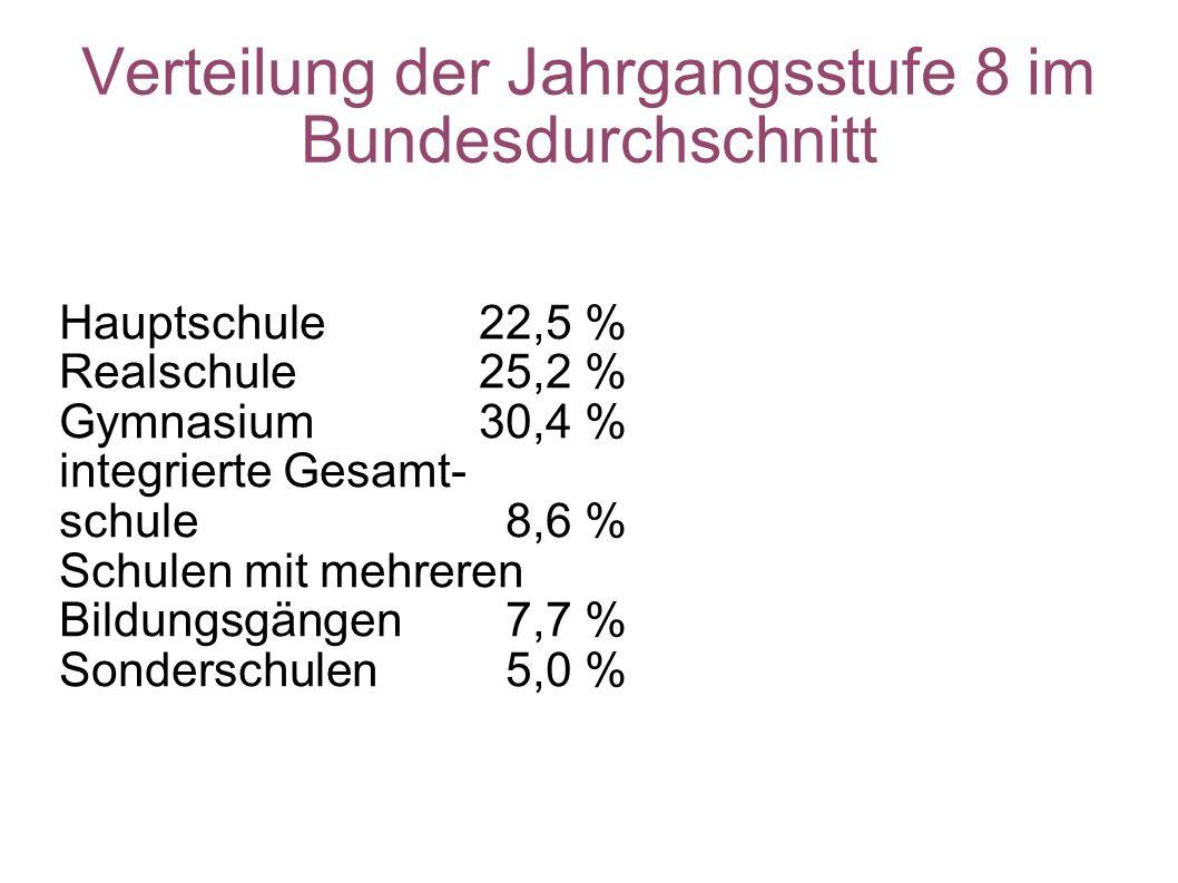 Verteilung der Jahrgangsstufe 8 im Bundesdurchschnitt Hauptschule 22,5 % Realschule25,2 % Gymnasium 30,4 % integrierte Gesamt- schule 8,6 % Schulen mi