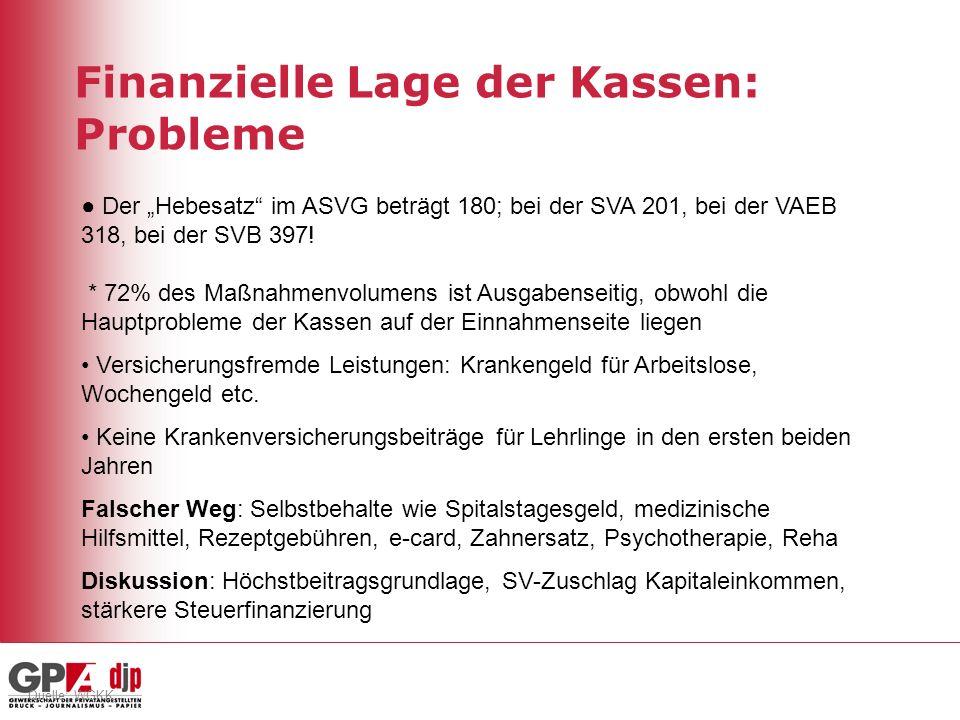 Quelle: WGKK Finanzielle Lage der Kassen: Probleme Der Hebesatz im ASVG beträgt 180; bei der SVA 201, bei der VAEB 318, bei der SVB 397.