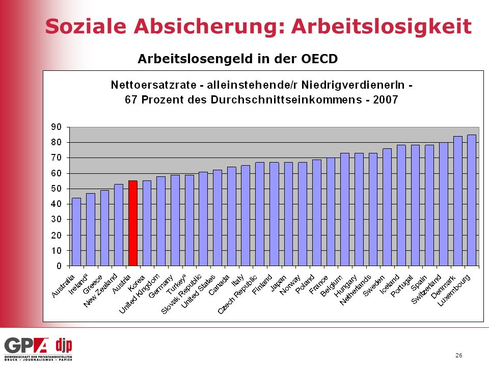 26 Soziale Absicherung: Arbeitslosigkeit Arbeitslosengeld in der OECD