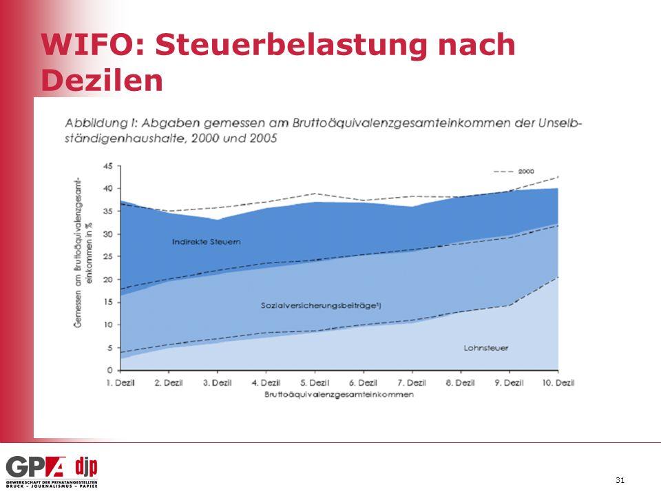31 WIFO: Steuerbelastung nach Dezilen