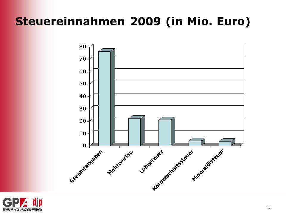 32 Steuereinnahmen 2009 (in Mio. Euro)