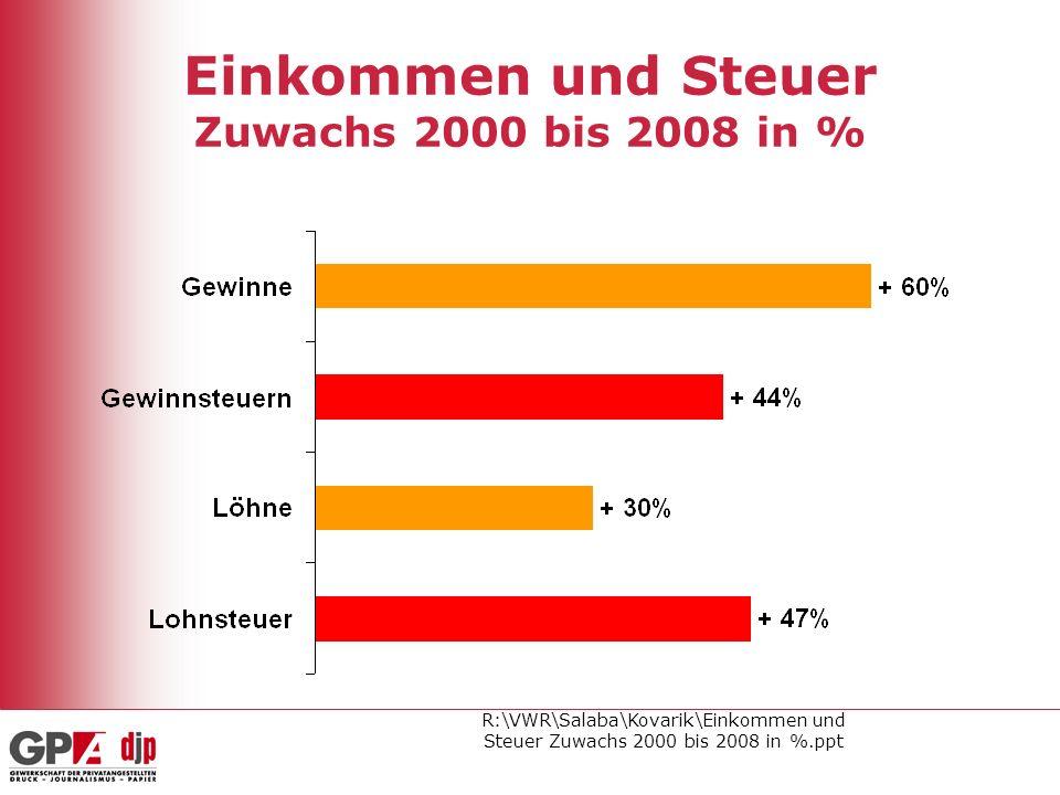 R:\VWR\Salaba\Kovarik\Einkommen und Steuer Zuwachs 2000 bis 2008 in %.ppt Einkommen und Steuer Zuwachs 2000 bis 2008 in %