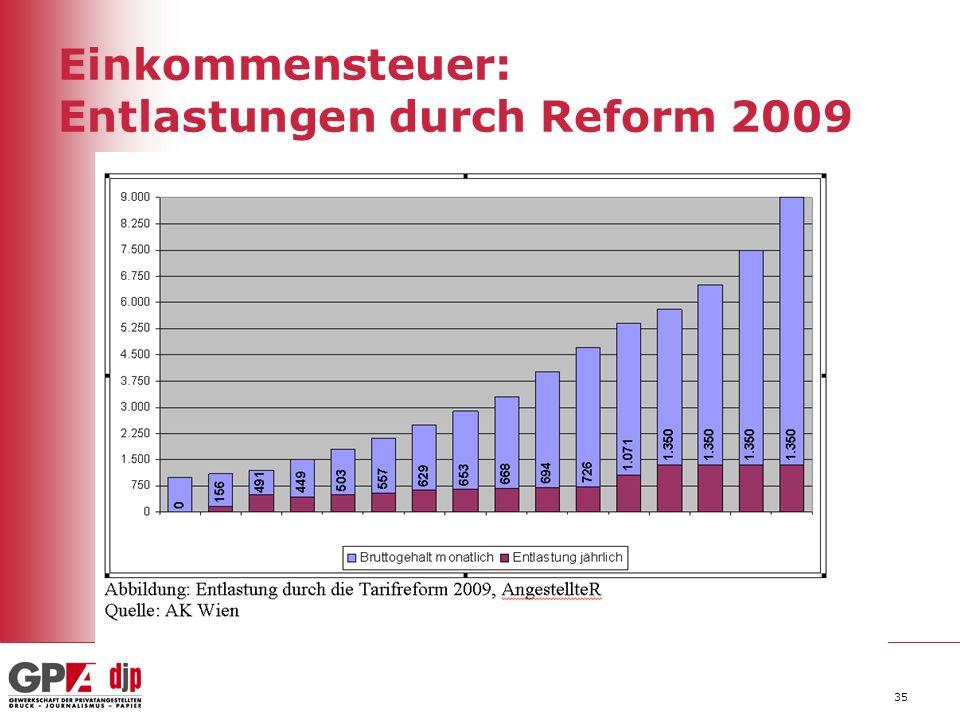 35 Einkommensteuer: Entlastungen durch Reform 2009