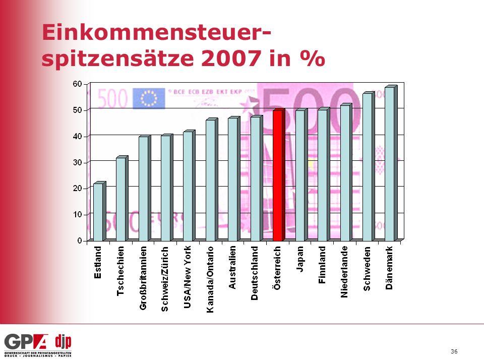36 Einkommensteuer- spitzensätze 2007 in %