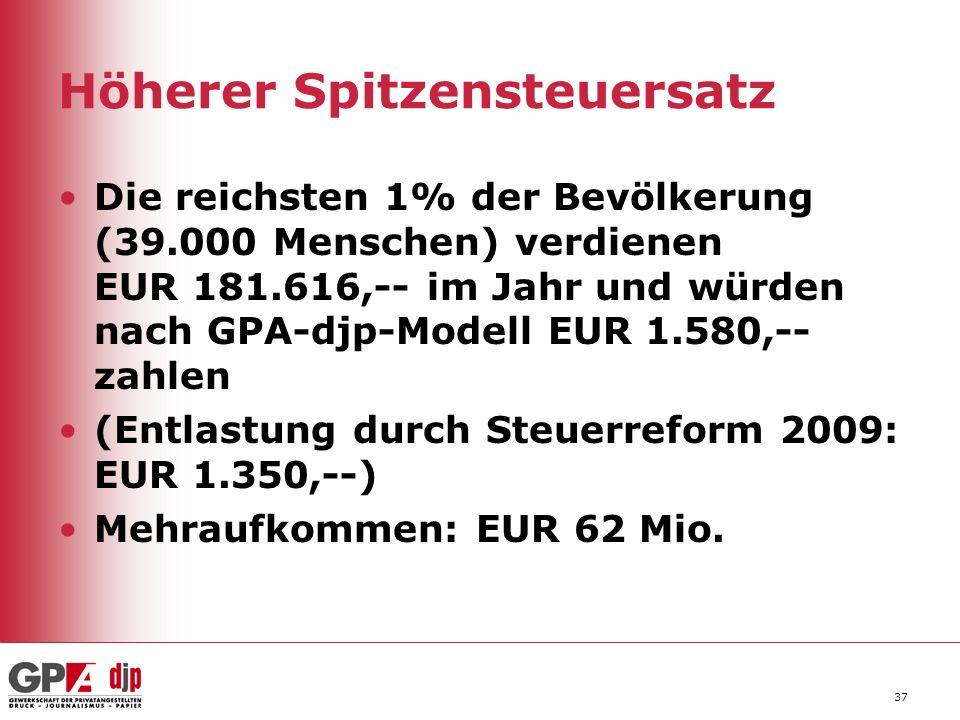 37 Höherer Spitzensteuersatz Die reichsten 1% der Bevölkerung (39.000 Menschen) verdienen EUR 181.616,-- im Jahr und würden nach GPA-djp-Modell EUR 1.580,-- zahlen (Entlastung durch Steuerreform 2009: EUR 1.350,--) Mehraufkommen: EUR 62 Mio.