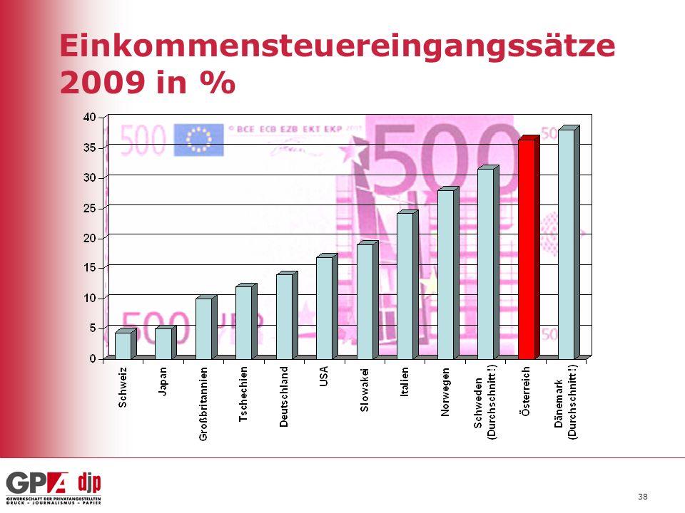 38 Einkommensteuereingangssätze 2009 in %