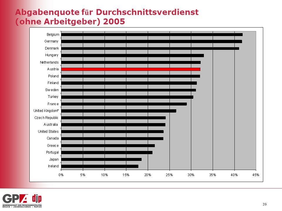 39 Abgabenquote f ü r Durchschnittsverdienst (ohne Arbeitgeber) 2005