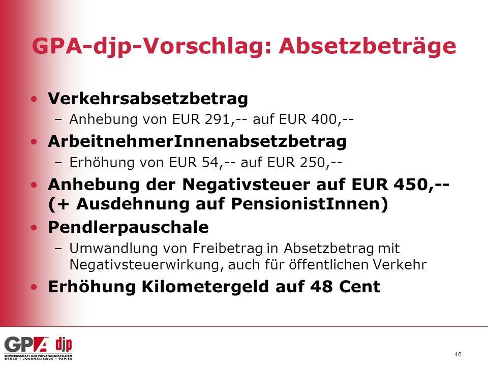 40 GPA-djp-Vorschlag: Absetzbeträge Verkehrsabsetzbetrag –Anhebung von EUR 291,-- auf EUR 400,-- ArbeitnehmerInnenabsetzbetrag –Erhöhung von EUR 54,-- auf EUR 250,-- Anhebung der Negativsteuer auf EUR 450,-- (+ Ausdehnung auf PensionistInnen) Pendlerpauschale –Umwandlung von Freibetrag in Absetzbetrag mit Negativsteuerwirkung, auch für öffentlichen Verkehr Erhöhung Kilometergeld auf 48 Cent