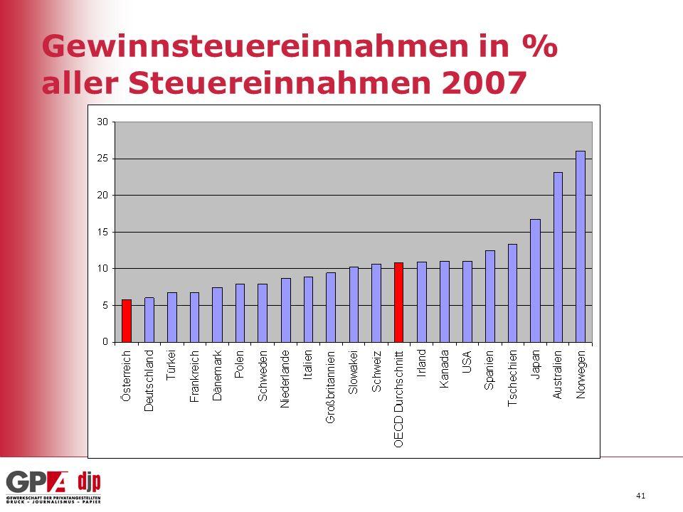 41 Gewinnsteuereinnahmen in % aller Steuereinnahmen 2007
