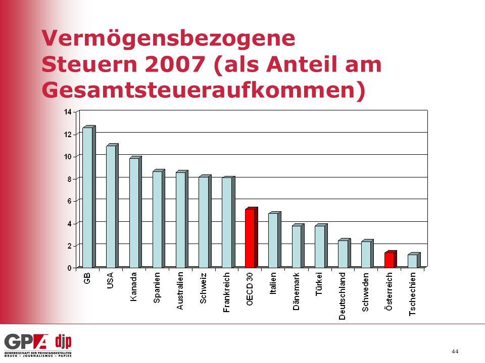 44 Vermögensbezogene Steuern 2007 (als Anteil am Gesamtsteueraufkommen)