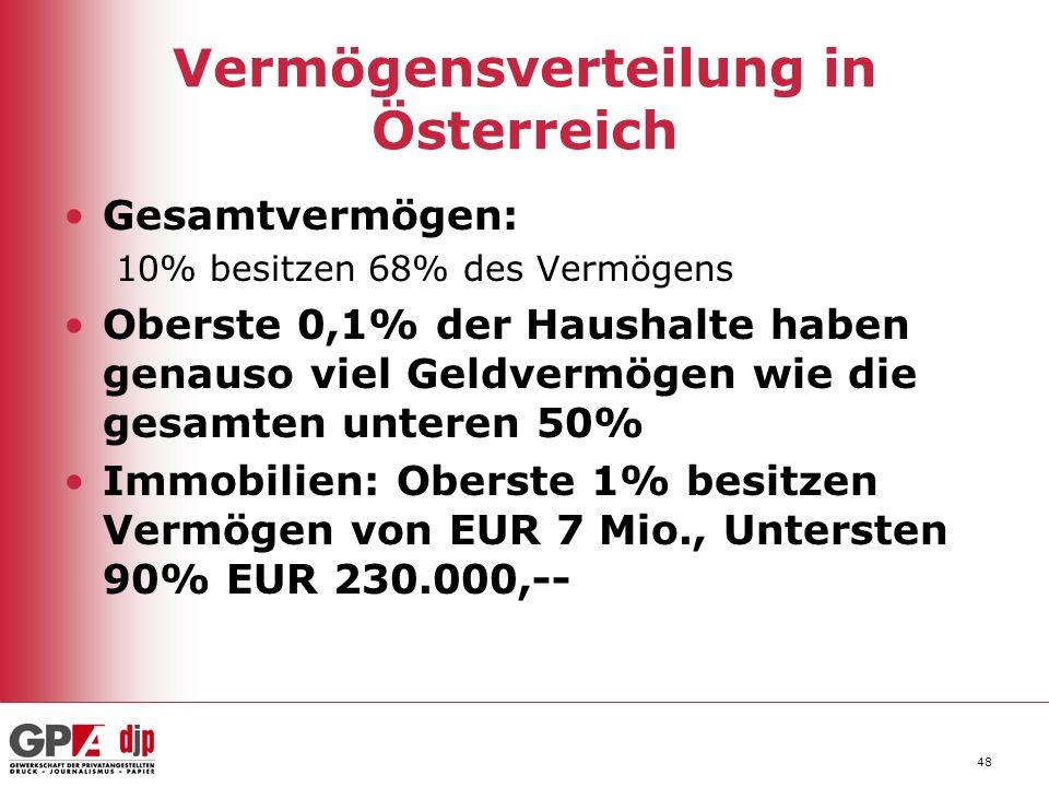 48 Vermögensverteilung in Österreich Gesamtvermögen: 10% besitzen 68% des Vermögens Oberste 0,1% der Haushalte haben genauso viel Geldvermögen wie die gesamten unteren 50% Immobilien: Oberste 1% besitzen Vermögen von EUR 7 Mio., Untersten 90% EUR 230.000,--