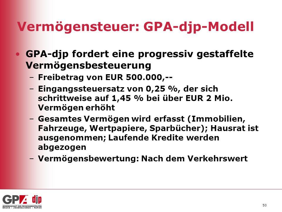 50 Vermögensteuer: GPA-djp-Modell GPA-djp fordert eine progressiv gestaffelte Vermögensbesteuerung –Freibetrag von EUR 500.000,-- –Eingangssteuersatz von 0,25 %, der sich schrittweise auf 1,45 % bei über EUR 2 Mio.