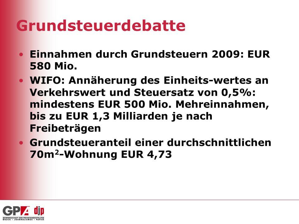 Grundsteuerdebatte Einnahmen durch Grundsteuern 2009: EUR 580 Mio.