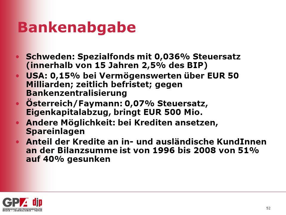 52 Bankenabgabe Schweden: Spezialfonds mit 0,036% Steuersatz (innerhalb von 15 Jahren 2,5% des BIP) USA: 0,15% bei Vermögenswerten über EUR 50 Milliarden; zeitlich befristet; gegen Bankenzentralisierung Österreich/Faymann: 0,07% Steuersatz, Eigenkapitalabzug, bringt EUR 500 Mio.
