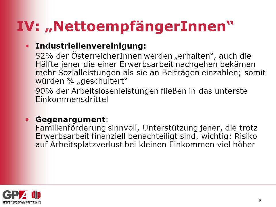 9 IV: NettoempfängerInnen Industriellenvereinigung: 52% der ÖsterreicherInnen werden erhalten, auch die Hälfte jener die einer Erwerbsarbeit nachgehen bekämen mehr Sozialleistungen als sie an Beiträgen einzahlen; somit würden ¾ geschultert 90% der Arbeitslosenleistungen fließen in das unterste Einkommensdrittel Gegenargument: Familienförderung sinnvoll, Unterstützung jener, die trotz Erwerbsarbeit finanziell benachteiligt sind, wichtig; Risiko auf Arbeitsplatzverlust bei kleinen Einkommen viel höher